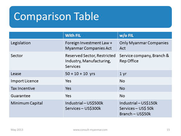 table comparing the benefits of registering a company under the FIL scheme for capital intensive industry