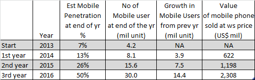 Table of projected mobile phone penetration in Myanmar from 2014 to 2016