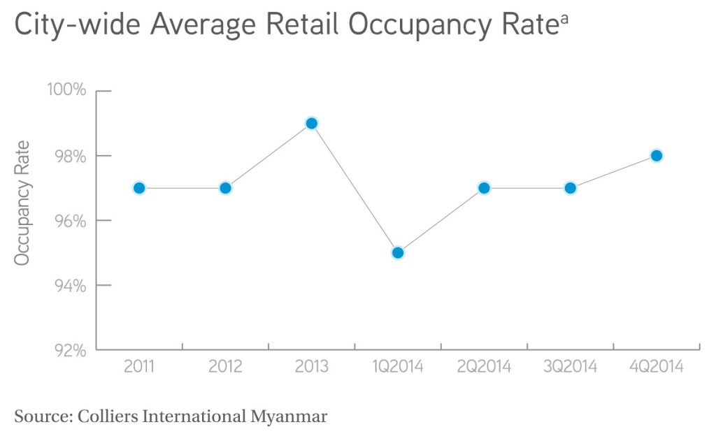 city wide average retail occupancy Rate