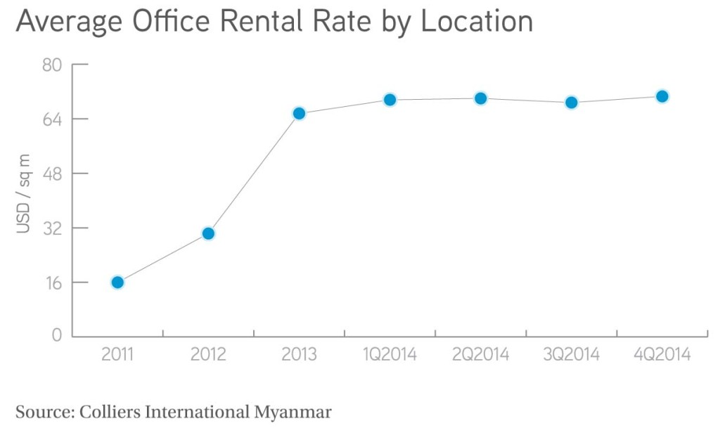 Average Office Rental Rate by Location