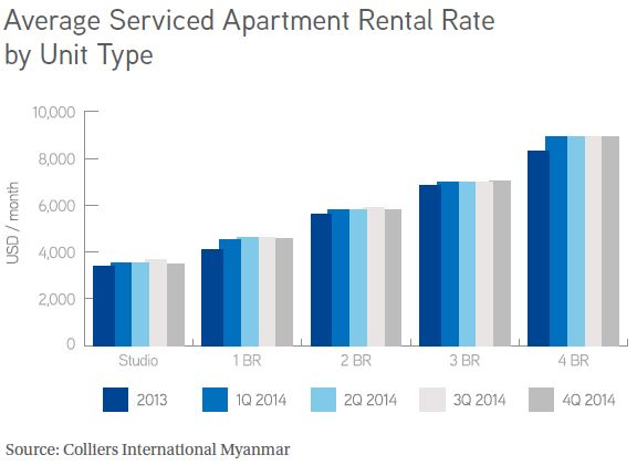 Average Serviced Apartment Rental Rate by Unit Type