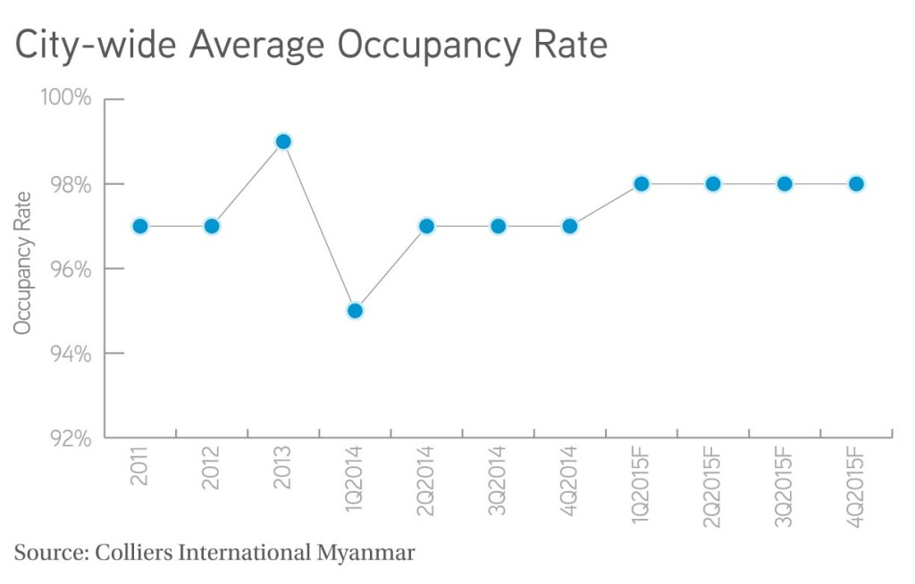 City wide Average Occupancy Rate