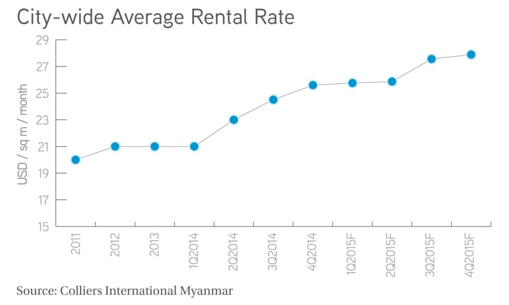 City wide Average Rental Rate