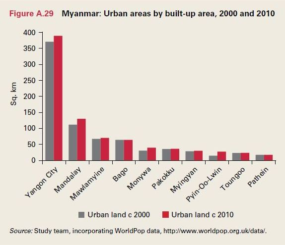 Cheap Insurance Companies >> Urbanisation at an Early but Growing Stage: WB - Consult Myanmar