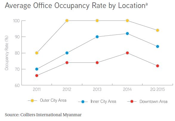 Average Office Occupancy Rate