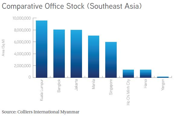 Comparative Office Stock
