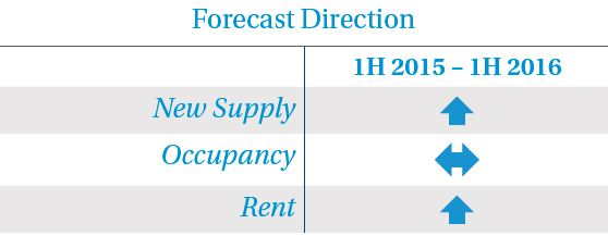Forecast Direction RM