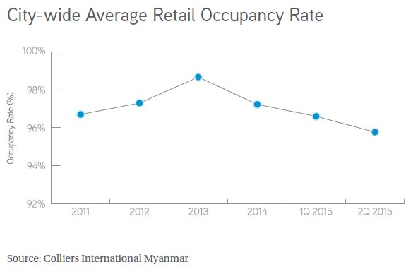 city wide average retail occupancy rate 1h, 2015