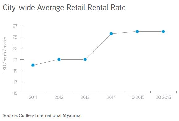 city wide average retail rental rate