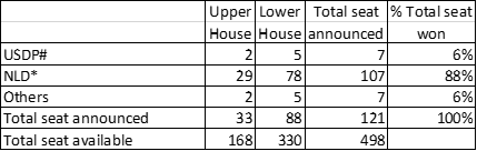 Myanmar Election Result 10Nov2015 10pm