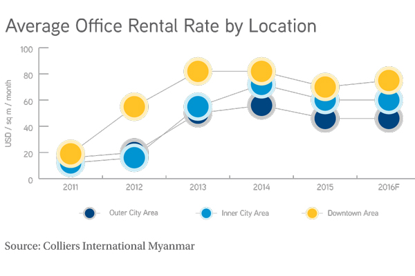 Avg-Off-Rental-Rate-by-Location-600x400