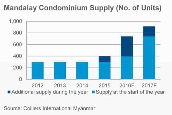 mandalay condo supply