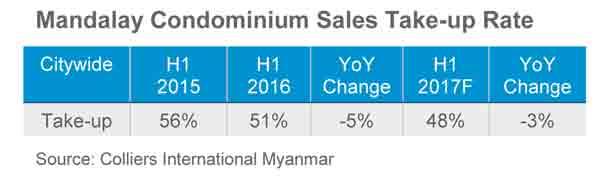 Mandalay condo sales take up rate