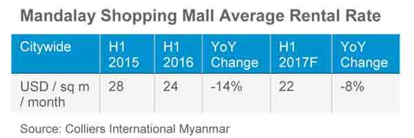 mandalay shopping mall average rental rate