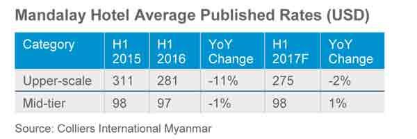 mandalay hotel average published rate