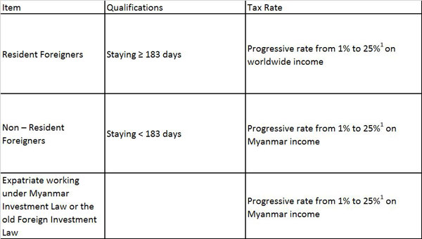 Myanmar Personal Income Tax